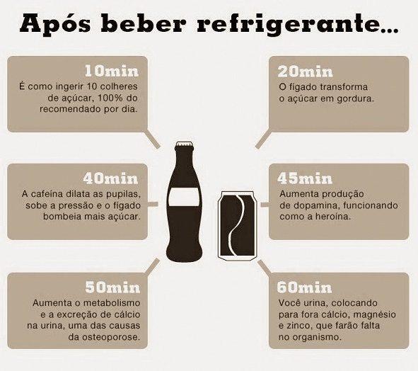 O que acontece com no seu corpo após beber refrigerante...