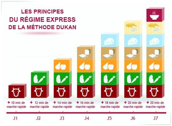 Nova Dieta Dukan: Cardápio, Receitas e Alimentos Permitidos na Nova Dukan [Escada Nutricional]