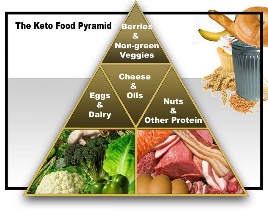 dieta cetogênica keto ketogênica saúde emagrecer sintômas cetose diabetes metabolismo
