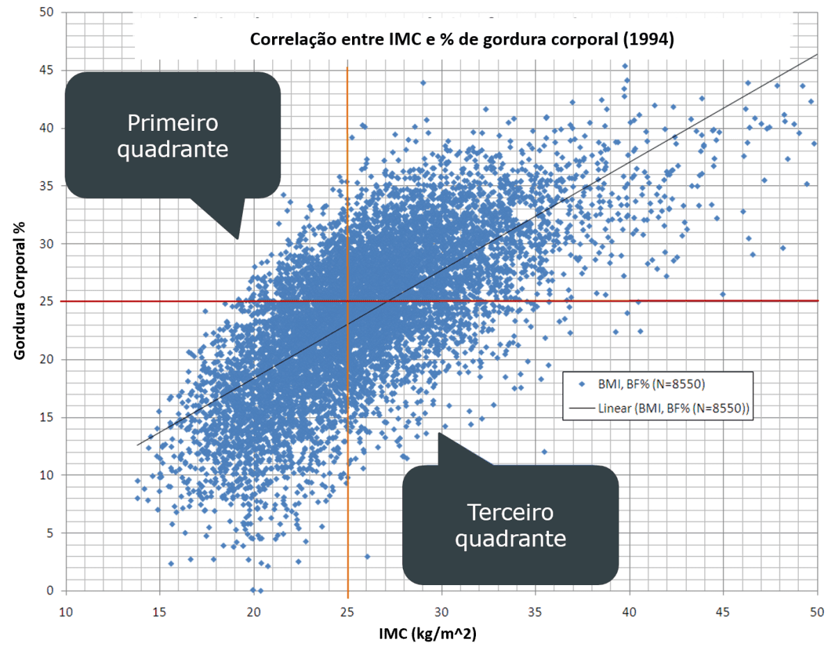 medidas - grafico BF % e IMC