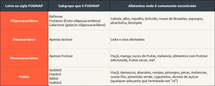 fodmaps (3)