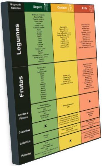 Tabela completa de alimentos ricos, moderados e pobres em carboidratos. Clique para baixá-la gratuitamente.