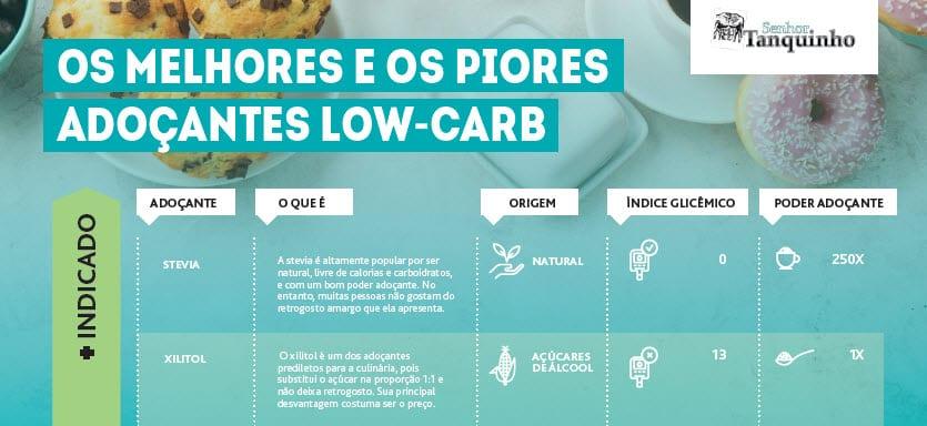 infográfico dos melhores e piores adoçantes para uma dieta low-carb / cetogênica