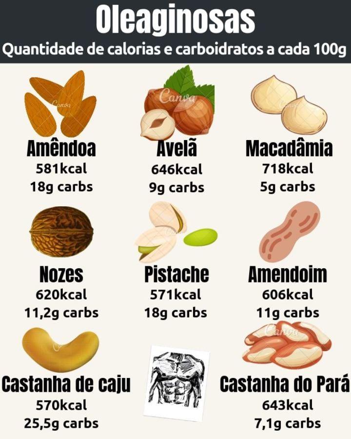 Quantidade de carboidratos das oleaginosas (castanhas, amêndoas, nozes, macadâmias, pistaches, avelãs e amendoins)