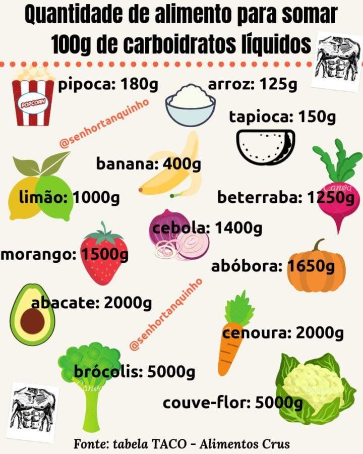 quantidade de carboidratos líquidos a cada 100g de diversos tipos de alimentos, incluindo pipoca, vegetais, legumes, frutas, e verduras