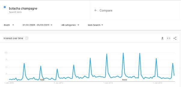 bolacha champagne: o Google Trends indica que as buscas atingem um pico em dezembro