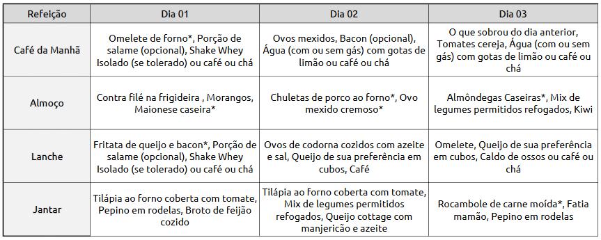 Cardápio exemplo para 3 dias de alimentação livre de FODMAPs